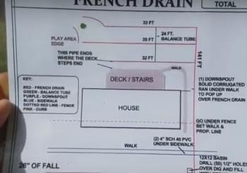 French Drain System - Royal Oak, MI