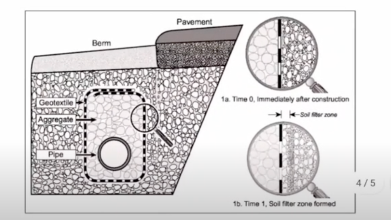 Do You Need Filter Fabric for a French Drain?